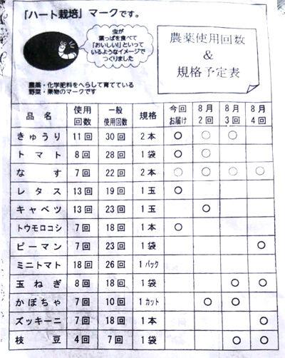 農薬使用回数の表