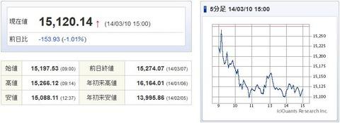 日経平均20140310-1