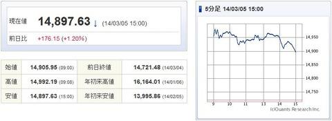 日経平均20140305-1