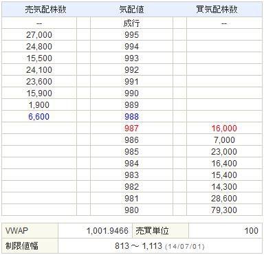 9424日本通信20140701-2前場