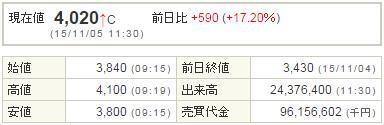 7181かんぽ生命20151105-1前場