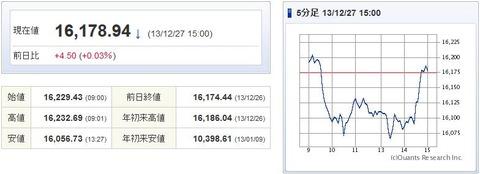 日経平均20131227-1