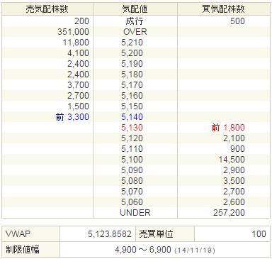 6871日本マイクロニクス20141119-2前場