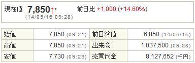 2121mixi20140516-1前場