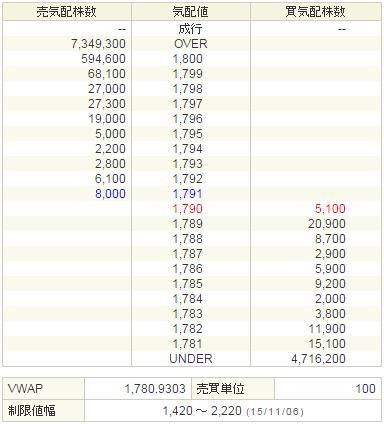 6178日本郵政20151106-2前場