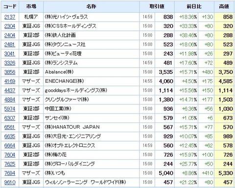 S高ネタ20201229