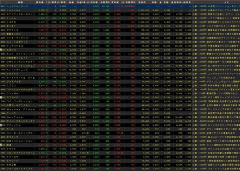 直近IPO銘柄追加(2020年09月29日)
