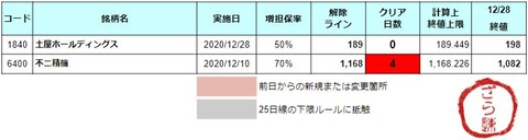 増担解除ライン20201229