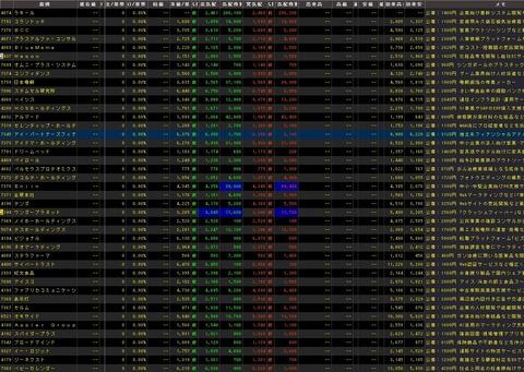 直近IPO銘柄追加(2021年07月16日)
