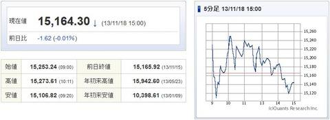 日経平均20131118-1
