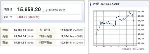 日経平均20141030-1