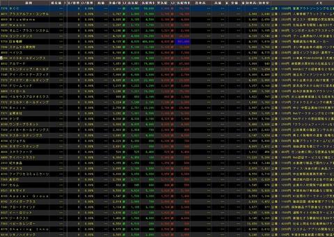 直近IPO銘柄追加(2021年07月06日)