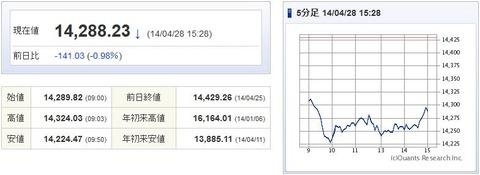 日経平均20140428-1