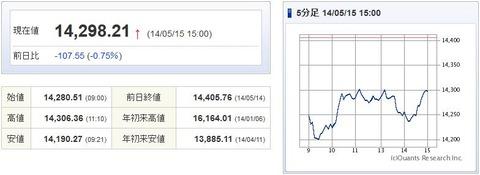 日経平均20140515-1