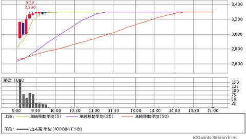3753フライトホールディングス20131125