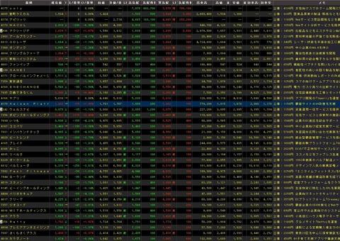 直近IPO銘柄追加(2021年02月26日)