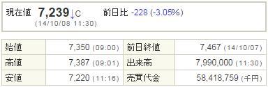 9984ソフトバンク20141008-1前場