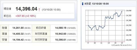 日経平均20131028-1
