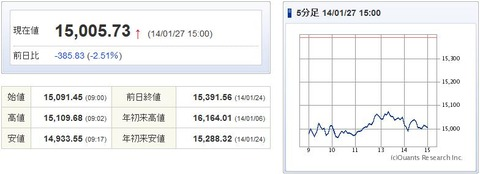 日経平均20140127-1