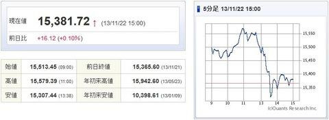 日経平均20131122-1