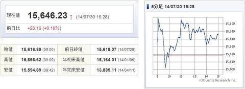 日経平均20140730-1