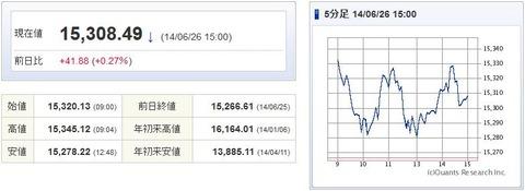 日経平均20140626-1