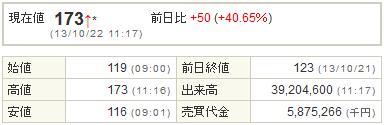 6993アジアグロースキャピタル20131022-1前場