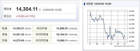 日経平均20140430-1