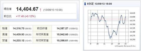 日経平均20130913(チャート追加)