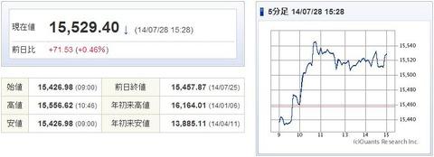 日経平均20140728-1