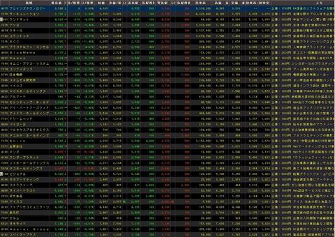 直近IPO銘柄追加(2021年07月28日)