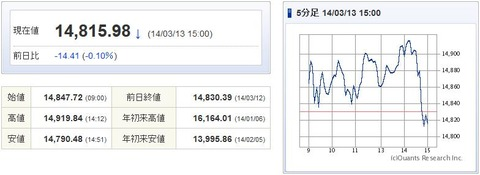 日経平均20140313-1