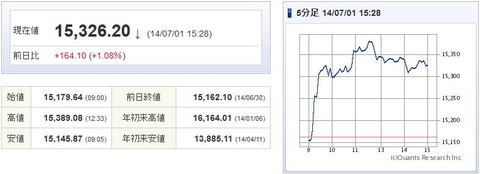 日経平均20140701-1