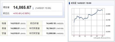 日経平均20140221-1