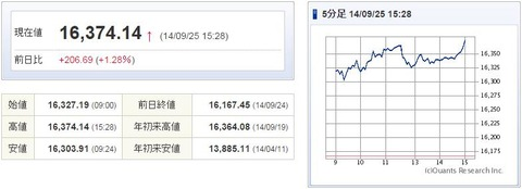 日経平均20140925-1