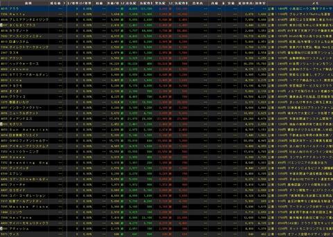 直近IPO銘柄追加(2020年11月19日)