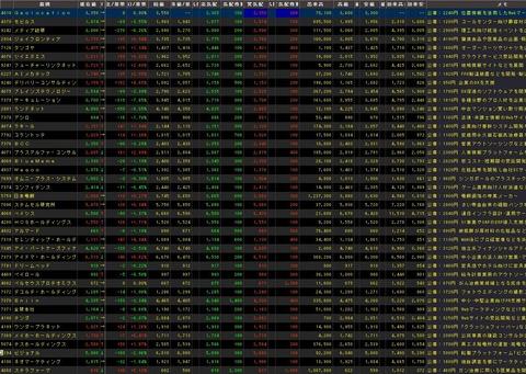 直近IPO銘柄追加(2021年09月013日)