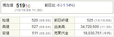 9501東京電力20131009-1前場