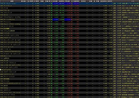 直近IPO銘柄追加(2021年07月26日)