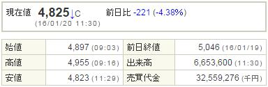 9984ソフトバンク20160120-1前場