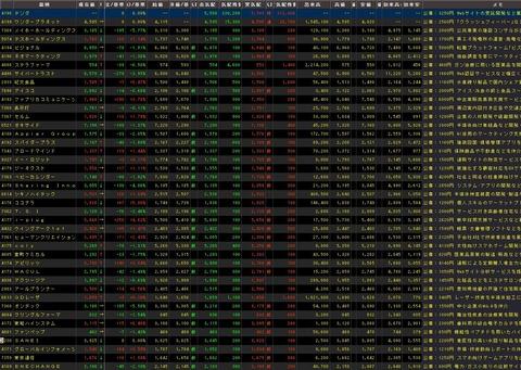 直近IPO銘柄追加(2021年06月10日)