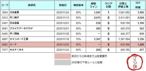 増担解除ライン20201202