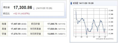 日経平均20141120-1