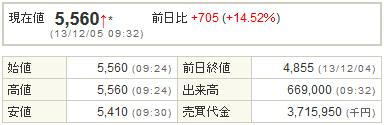 2121mixi20131205-1前場