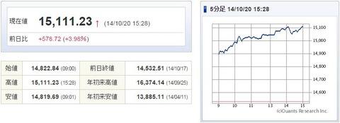 日経平均20141020-1