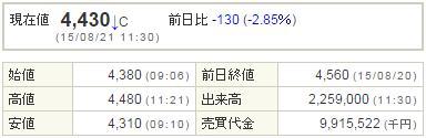 2121mixi20150821-1前場