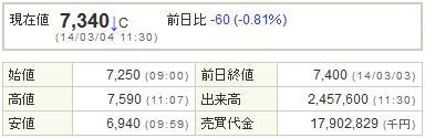 6871日本マイクロニクス20140304-1前場