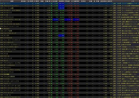 直近IPO銘柄追加(2021年09月29日)