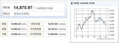 日経平均20140226-1
