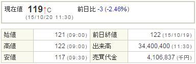 1821三井住友建設20151020-1前場